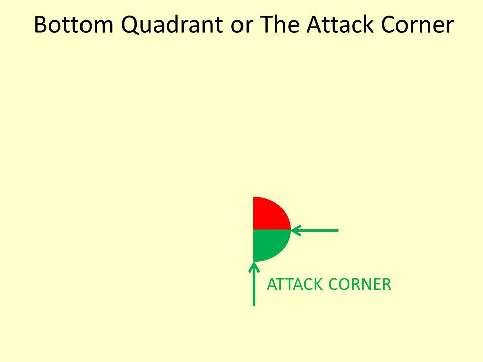 Bottom Quadrant or The Attack Corner ATTACK CORNER