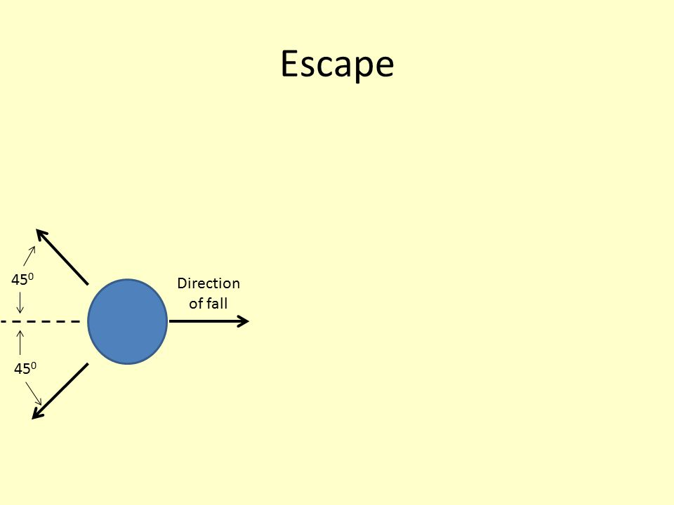 Escape Direction of fall 45 0