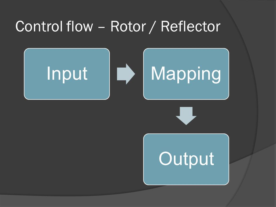 Control flow – Rotor / Reflector InputMapping Output