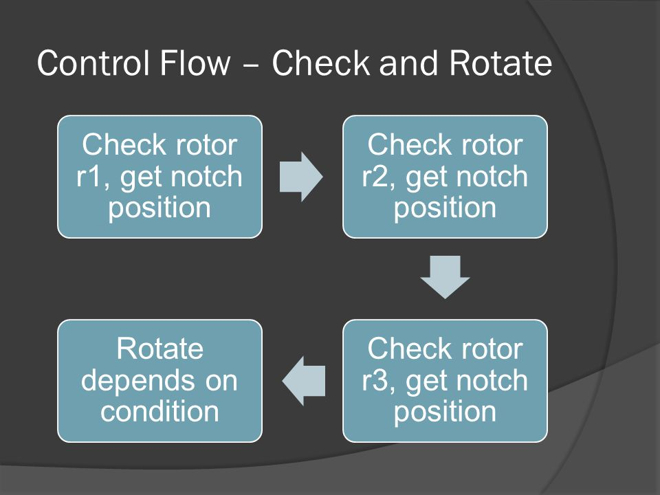Control Flow – Check and Rotate Check rotor r1, get notch position Check rotor r2, get notch position Check rotor r3, get notch position Rotate depend