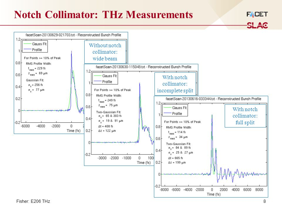 8 Notch Collimator: THz Measurements With notch collimator: incomplete split With notch collimator: full split Without notch collimator: wide beam Fisher: E206 THz