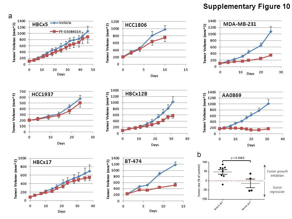 Supplementary Figure 10 a b HCC1937 HBCx5 HBCx17 HBCx12B AA0869 MDA-MB-231 BT-474 HCC1806