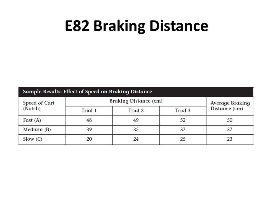 E82 Braking Distance