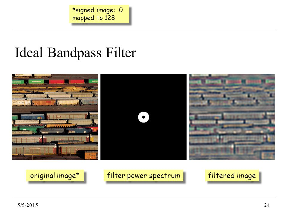 Ideal Bandpass Filter original image* filter power spectrum filtered image 5/5/201524 *signed image: 0 mapped to 128