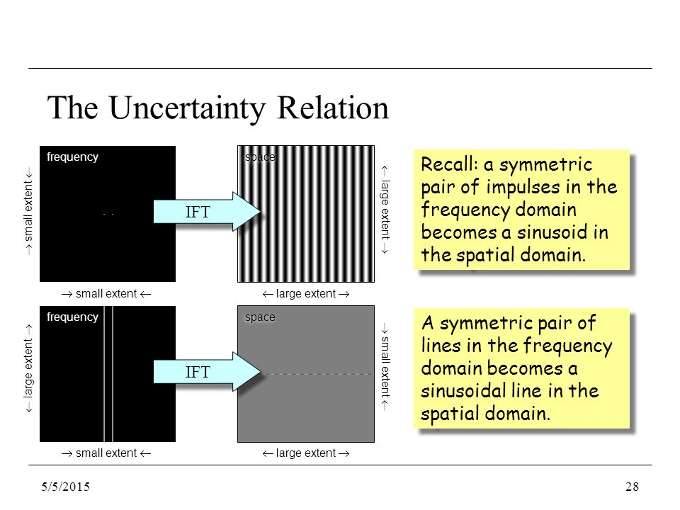 The Uncertainty Relation Recall: a symmetric pair of impulses in the frequency domain becomes a sinusoid in the spatial domain.