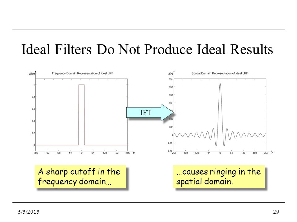 Ideal Filters Do Not Produce Ideal Results A sharp cutoff in the frequency domain… …causes ringing in the spatial domain.
