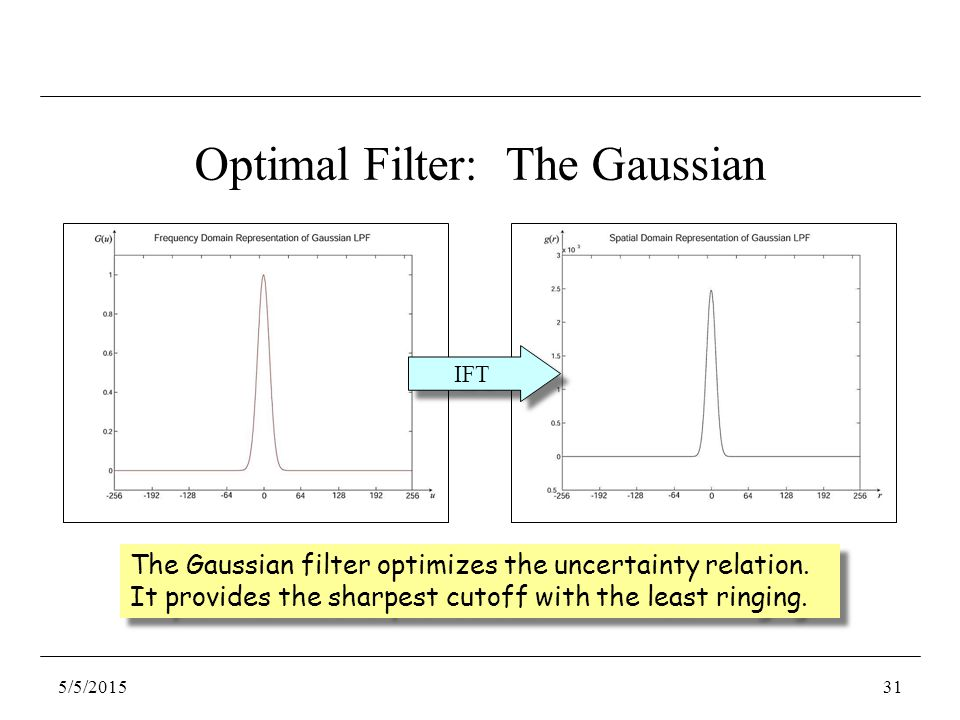 Optimal Filter: The Gaussian The Gaussian filter optimizes the uncertainty relation.