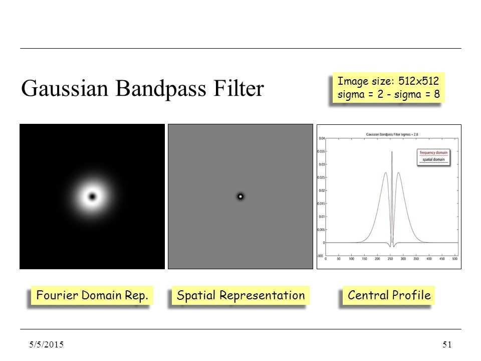 Gaussian Bandpass Filter Fourier Domain Rep.