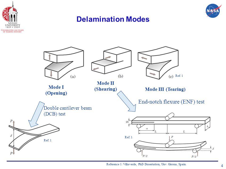 Delamination Modes 4 Mode I (Opening) Mode II (Shearing) Mode III (Tearing) Ref.