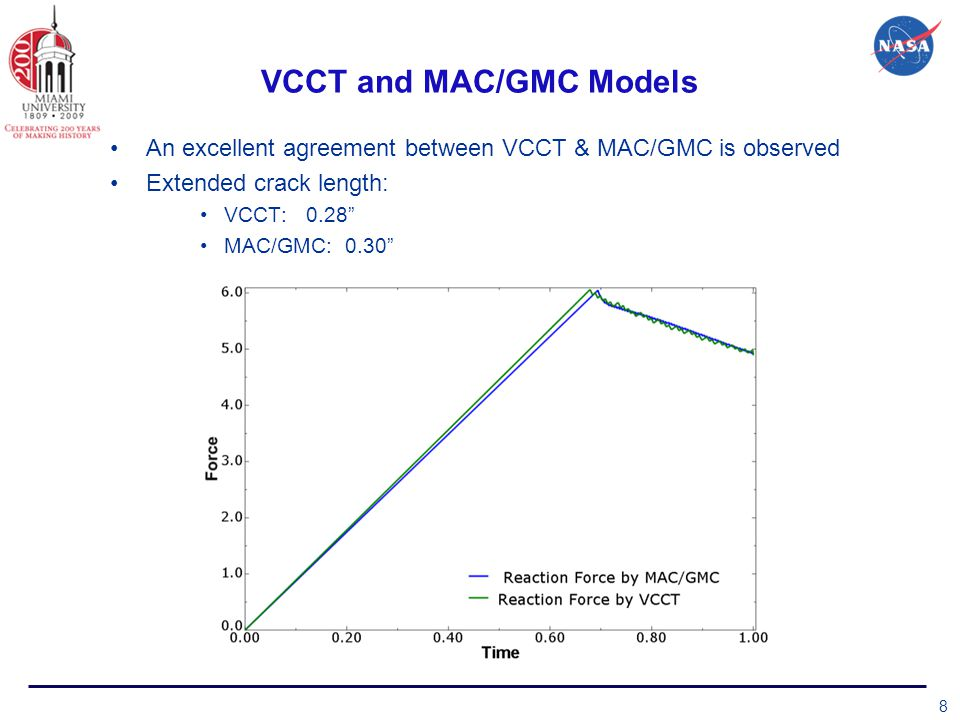 VCCT and MAC/GMC Models An excellent agreement between VCCT & MAC/GMC is observed Extended crack length: VCCT: 0.28 MAC/GMC: 0.30 8