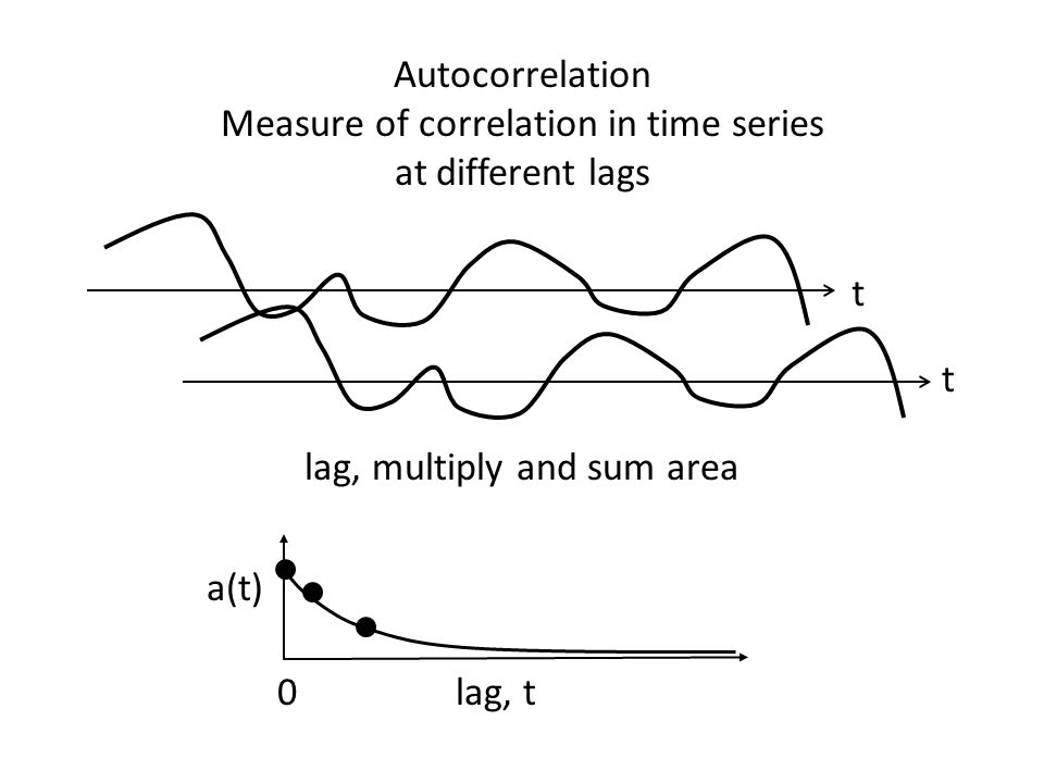 Autocorrelation Measure of correlation in time series at different lags t t lag, t a(t) 0 lag, multiply and sum area