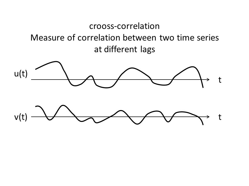 crooss-correlation Measure of correlation between two time series at different lags t t u(t) v(t)