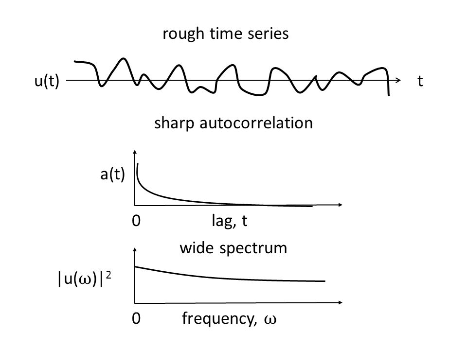 rough time series frequency, ω 0 tu(t) lag, t a(t) 0 sharp autocorrelation wide spectrum |u( ω )| 2