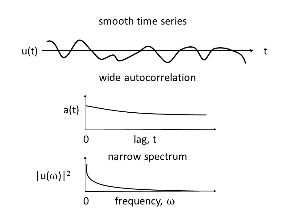 smooth time series frequency, ω 0 tu(t) lag, t a(t) 0 wide autocorrelation narrow spectrum |u( ω )| 2