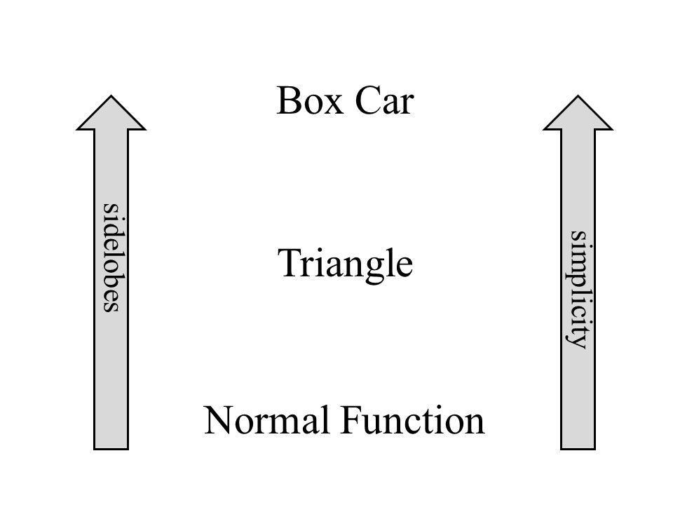 Normal Function Box Car Triangle simplicity sidelobes