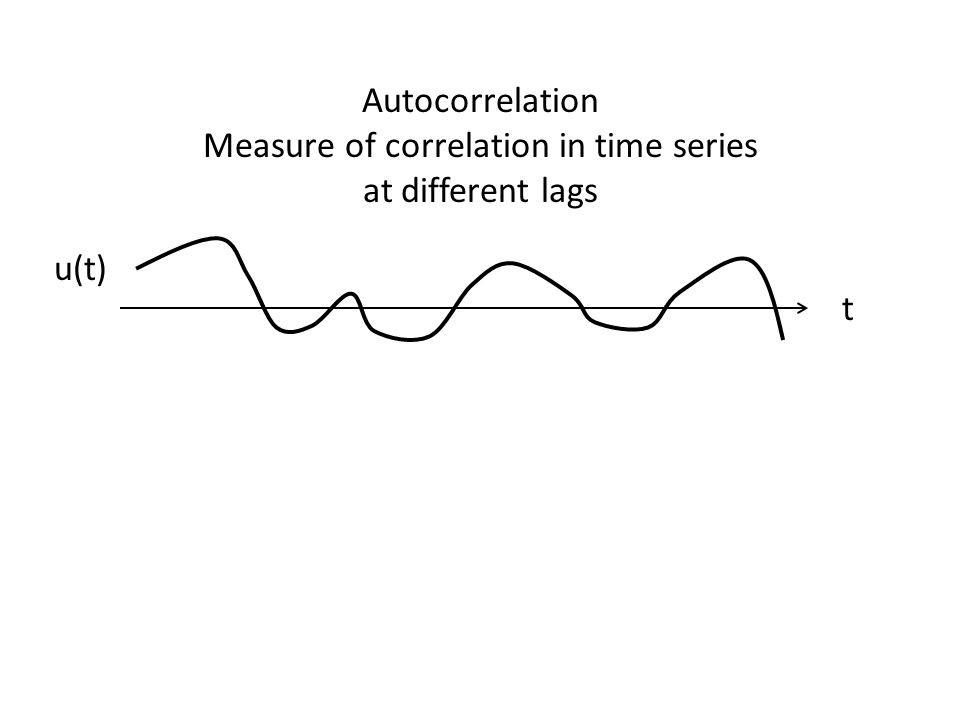Autocorrelation Measure of correlation in time series at different lags t u(t)