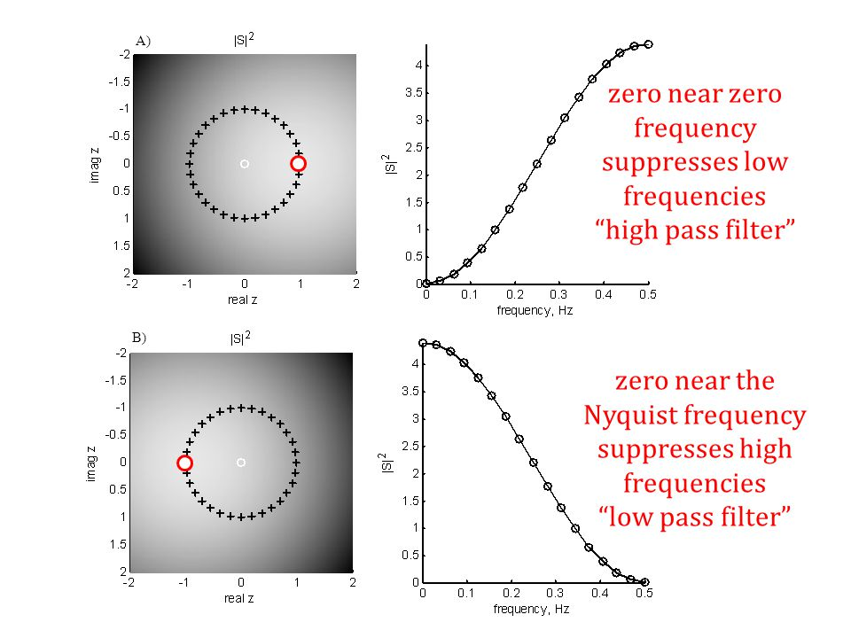 "A) B) zero near zero frequency suppresses low frequencies ""high pass filter"" zero near the Nyquist frequency suppresses high frequencies ""low pass fil"