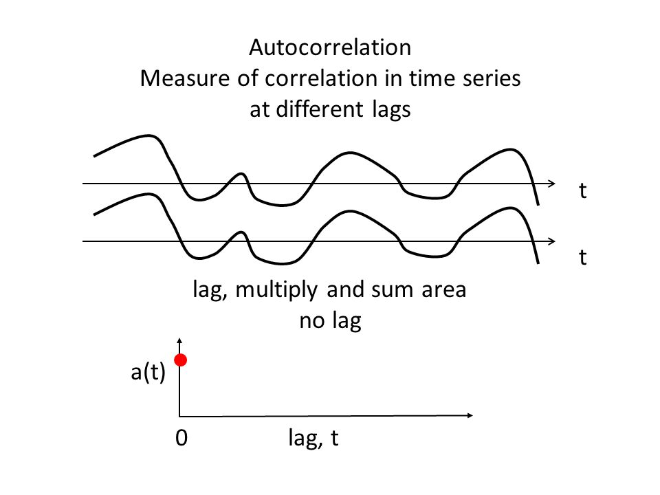 Autocorrelation Measure of correlation in time series at different lags t t lag, t a(t) 0 lag, multiply and sum area no lag