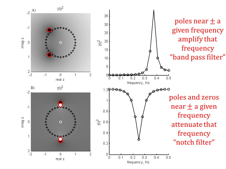 "A) B) poles near ± a given frequency amplify that frequency ""band pass filter"" poles and zeros near ± a given frequency attenuate that frequency ""notc"
