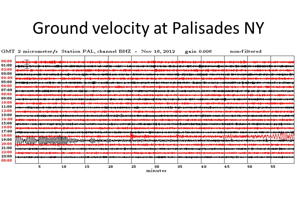 Ground velocity at Palisades NY
