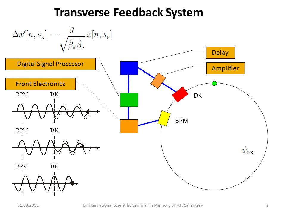 DK BPM Front Electronics Digital Signal Processor Delay Amplifier Transverse Feedback System 31.08.20112IX International Scientific Seminar in Memory of V.P.