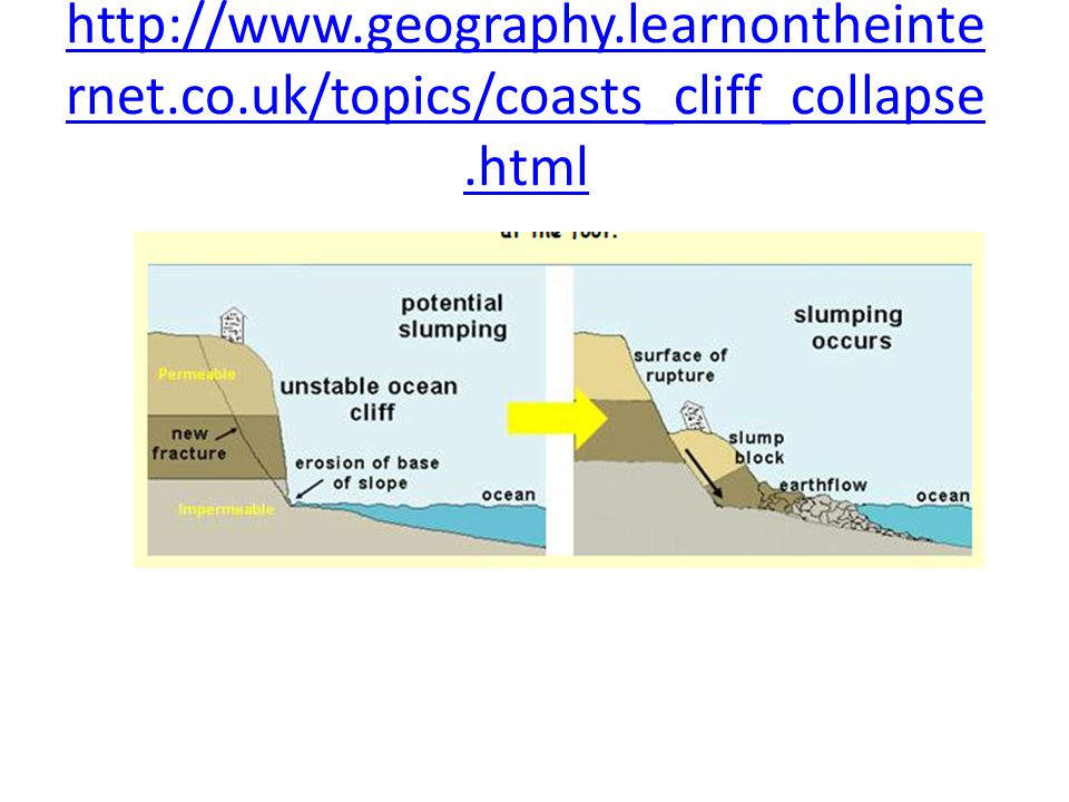 http://www.geography.learnontheinte rnet.co.uk/topics/coasts_cliff_collapse.html