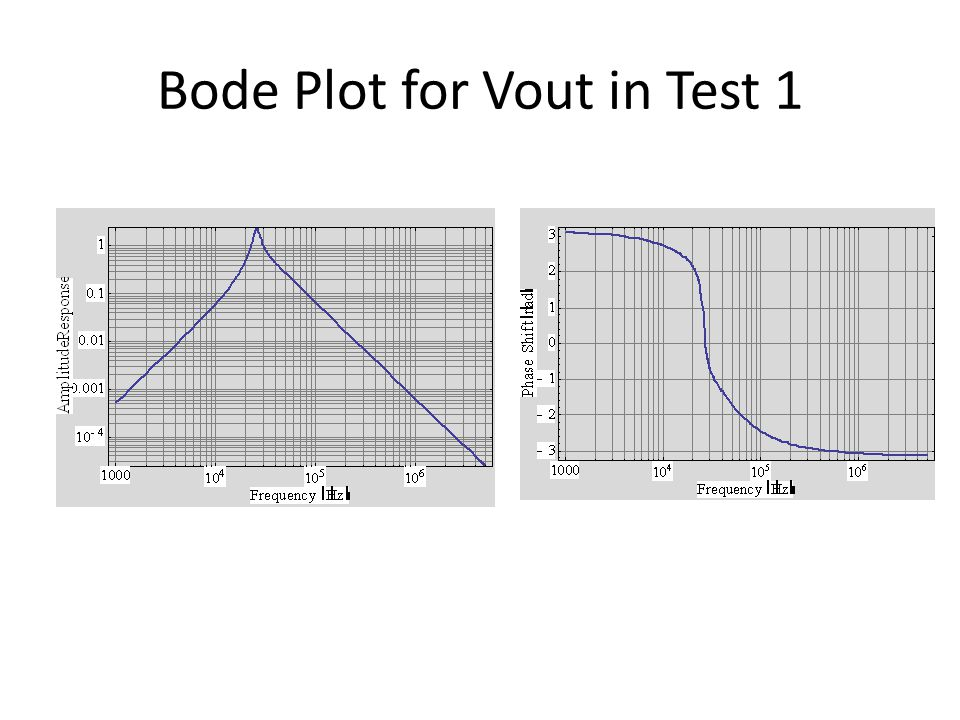Han Q Le© Bode Plot for Vout in Test 1