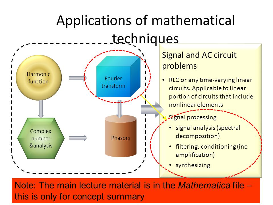 Han Q Le© Applications of mathematical techniques Fourier transform Harmonic function Complex number &analysis Phasors Signal and AC circuit problems RLC or any time-varying linear circuits.