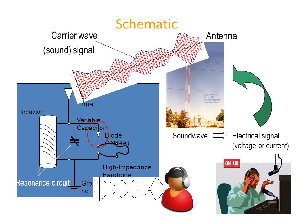 Han Q Le© Schematic Ante nna Grou nd Inductor Variable Capacitor Diode (1N34A) High-Impedance Earphone SoundwaveElectrical signal (voltage or current) Antenna Carrier wave (sound) signal Resonance circuit