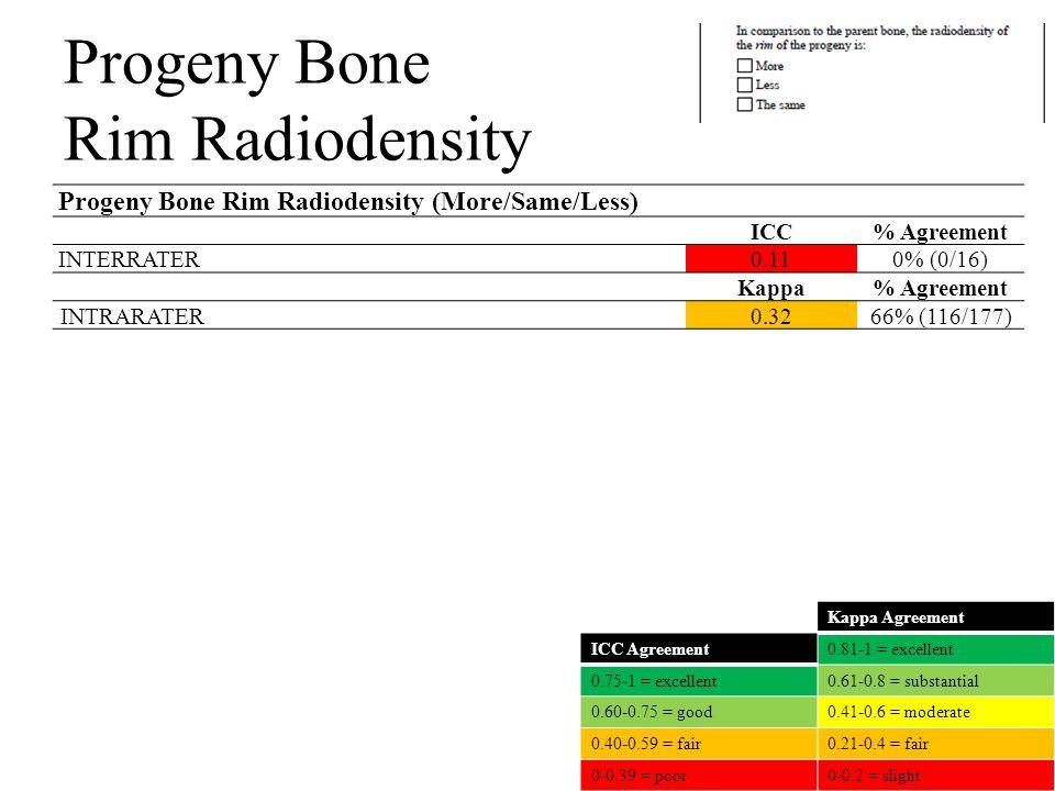Progeny Bone Rim Radiodensity Progeny Bone Rim Radiodensity (More/Same/Less) ICC% Agreement INTERRATER0.110% (0/16) Kappa% Agreement INTRARATER0.3266% (116/177) Kappa Agreement 0.81-1 = excellent 0.61-0.8 = substantial 0.41-0.6 = moderate 0.21-0.4 = fair 0-0.2 = slight ICC Agreement 0.75-1 = excellent 0.60-0.75 = good 0.40-0.59 = fair 0-0.39 = poor
