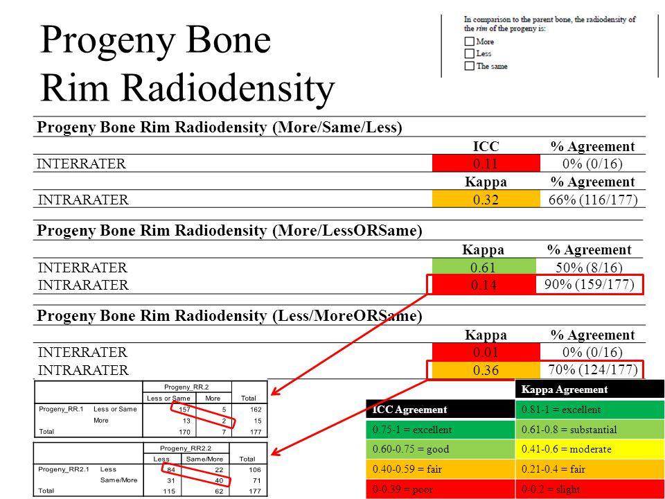 Progeny Bone Rim Radiodensity Progeny Bone Rim Radiodensity (More/Same/Less) ICC% Agreement INTERRATER0.110% (0/16) Kappa% Agreement INTRARATER0.3266% (116/177) Progeny Bone Rim Radiodensity (More/LessORSame) Κappa% Agreement INTERRATER0.6150% (8/16) INTRARATER0.14 90% (159/177) Progeny Bone Rim Radiodensity (Less/MoreORSame) Kappa% Agreement INTERRATER0.010% (0/16) INTRARATER0.36 70% (124/177) Kappa Agreement 0.81-1 = excellent 0.61-0.8 = substantial 0.41-0.6 = moderate 0.21-0.4 = fair 0-0.2 = slight ICC Agreement 0.75-1 = excellent 0.60-0.75 = good 0.40-0.59 = fair 0-0.39 = poor