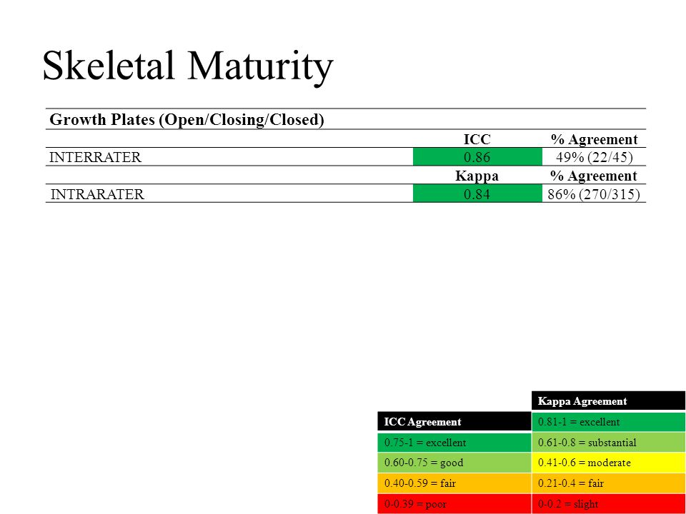 Skeletal Maturity Growth Plates (Open/Closing/Closed) ICC% Agreement INTERRATER0.8649% (22/45) Kappa% Agreement INTRARATER0.8486% (270/315) Kappa Agreement 0.81-1 = excellent 0.61-0.8 = substantial 0.41-0.6 = moderate 0.21-0.4 = fair 0-0.2 = slight ICC Agreement 0.75-1 = excellent 0.60-0.75 = good 0.40-0.59 = fair 0-0.39 = poor