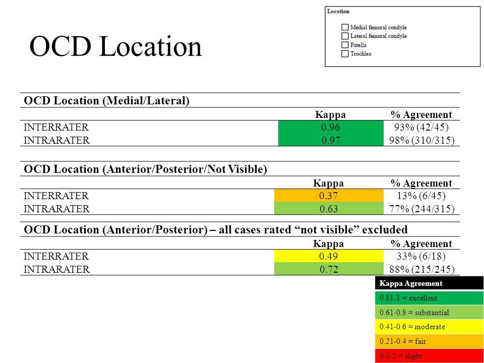 OCD Location OCD Location (Medial/Lateral) Κappa% Agreement INTERRATER0.9693% (42/45) INTRARATER0.9798% (310/315) OCD Location (Anterior/Posterior/Not Visible) Κappa% Agreement INTERRATER0.3713% (6/45) INTRARATER0.6377% (244/315) Kappa Agreement 0.81-1 = excellent 0.61-0.8 = substantial 0.41-0.6 = moderate 0.21-0.4 = fair 0-0.2 = slight OCD Location (Anterior/Posterior) – all cases rated not visible excluded Κappa% Agreement INTERRATER0.4933% (6/18) INTRARATER0.7288% (215/245)