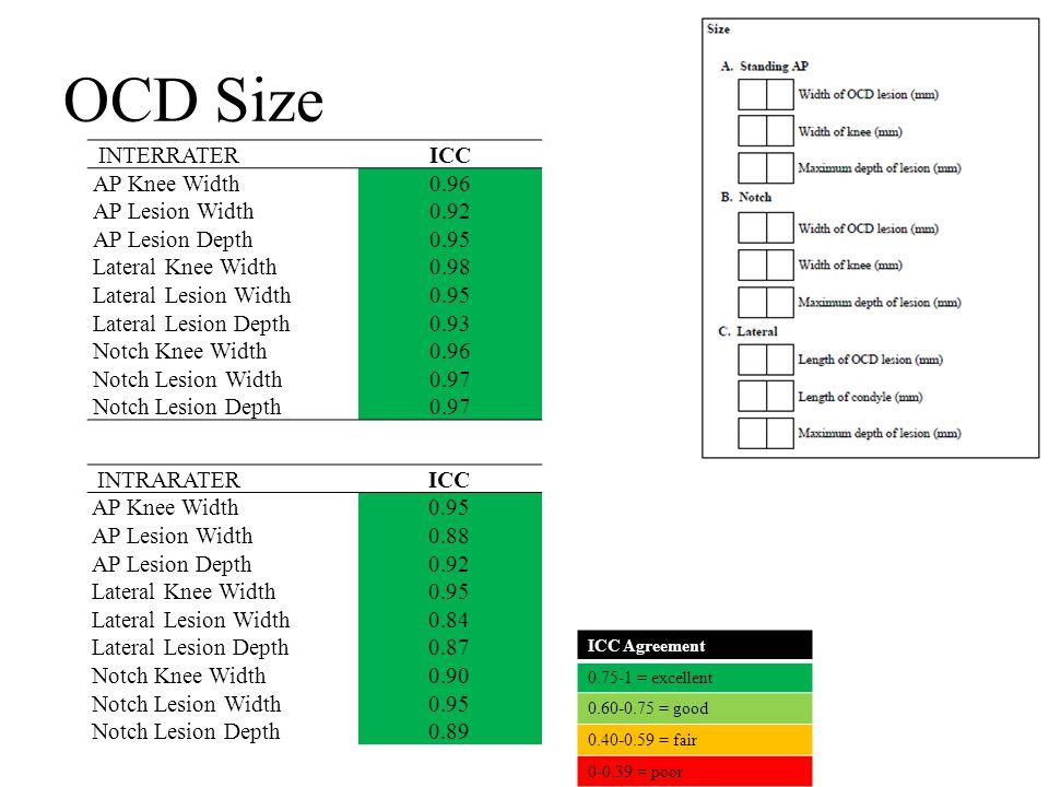 OCD Size INTERRATERICC AP Knee Width0.96 AP Lesion Width0.92 AP Lesion Depth0.95 Lateral Knee Width0.98 Lateral Lesion Width0.95 Lateral Lesion Depth0