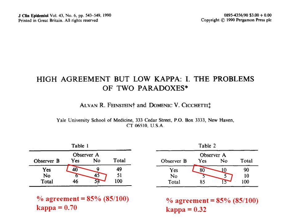 % agreement = 85% (85/100) kappa = 0.70 % agreement = 85% (85/100) kappa = 0.32