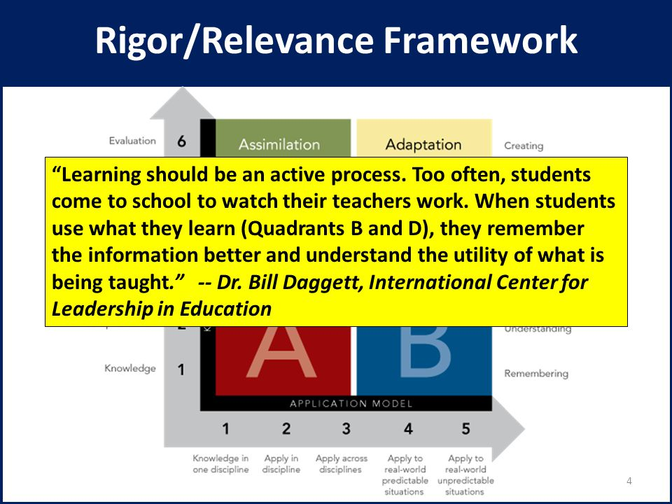 """Rigor/Relevance Framework """"Learning should be an active process. Too often, students come to school to watch their teachers work. When students use wh"""