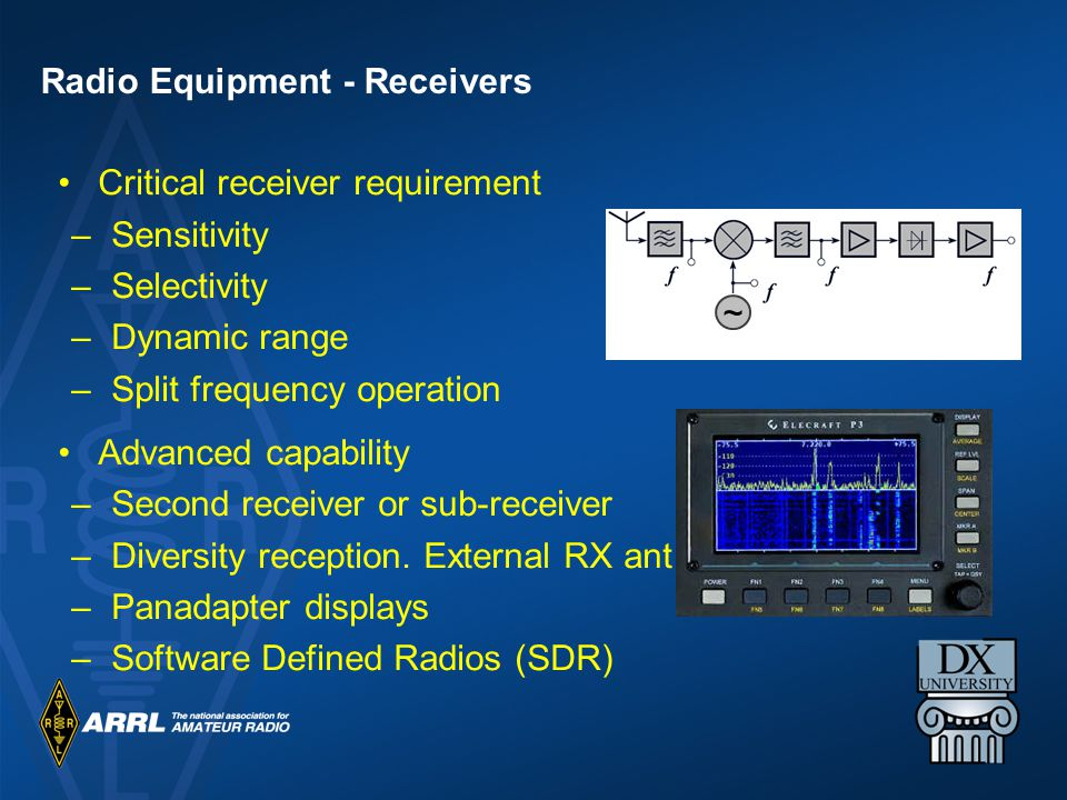 Critical receiver requirement –Sensitivity –Selectivity –Dynamic range –Split frequency operation Advanced capability –Second receiver or sub-receiver –Diversity reception.