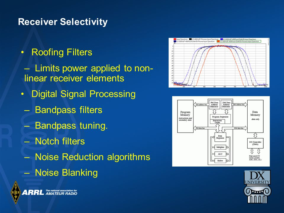 Roofing Filters –Limits power applied to non- linear receiver elements Digital Signal Processing –Bandpass filters –Bandpass tuning.