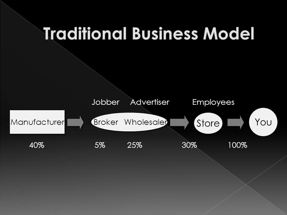Manufacturer Broker Wholesaler Store You Jobber Advertiser Employees 40% 5% 25% 30% 100%
