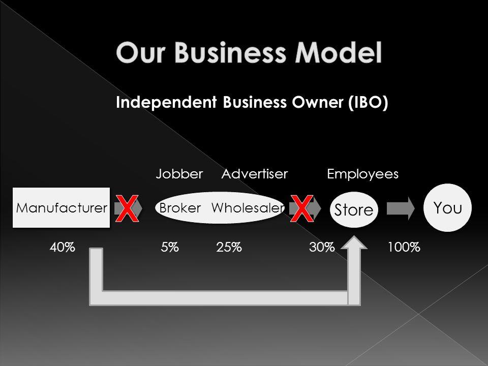 Manufacturer Broker Wholesaler Store You Jobber Advertiser Employees 40% 5% 25% 30% 100% Independent Business Owner (IBO)