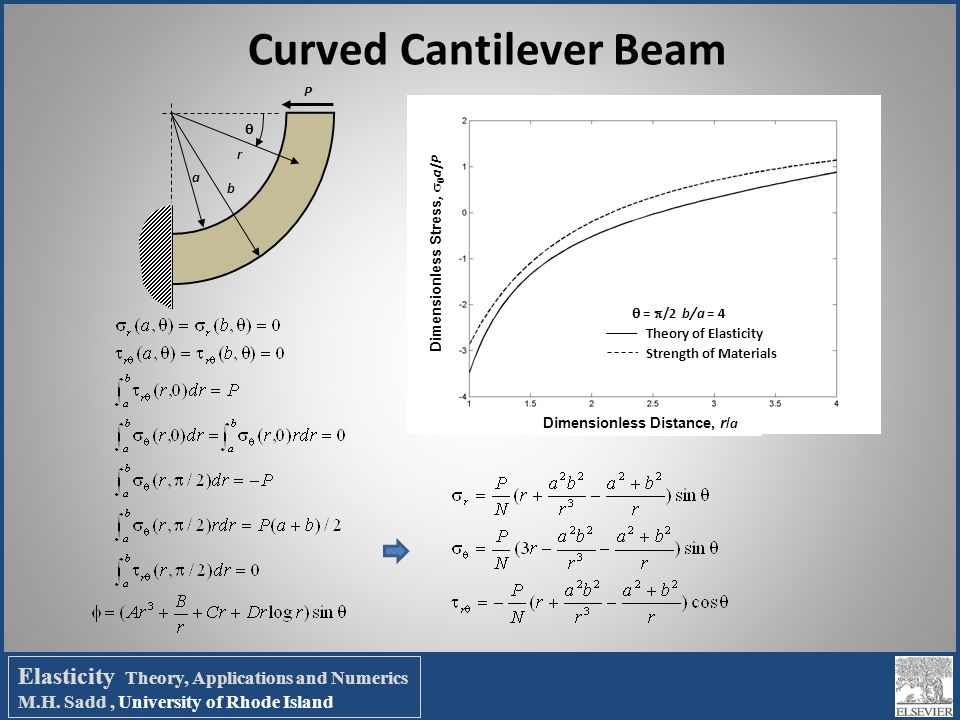 Curved Cantilever Beam P a b r  Dimensionless Distance, r/ a Dimensionless Stress,   a / P Theory of Elasticity Strength of Materials  =  /2 b/a