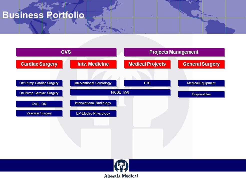 Business Portfolio Cardiac Surgery Off-Pump Cardiac Surgery Intv.