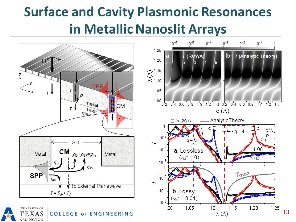 Surface and Cavity Plasmonic Resonances in Metallic Nanoslit Arrays 13