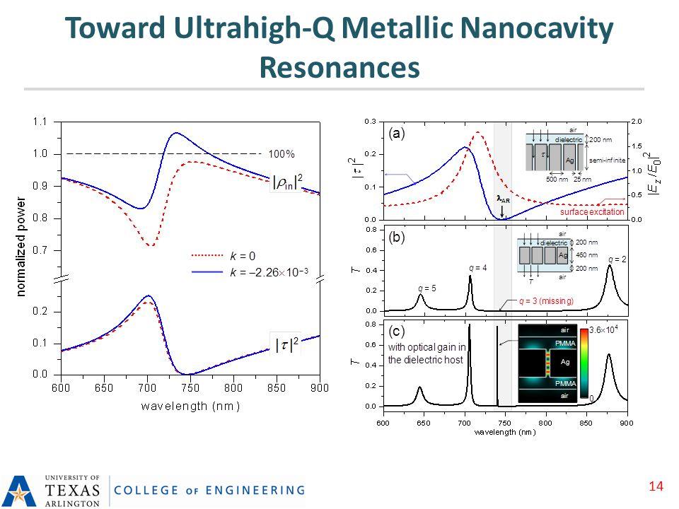 Toward Ultrahigh-Q Metallic Nanocavity Resonances 14