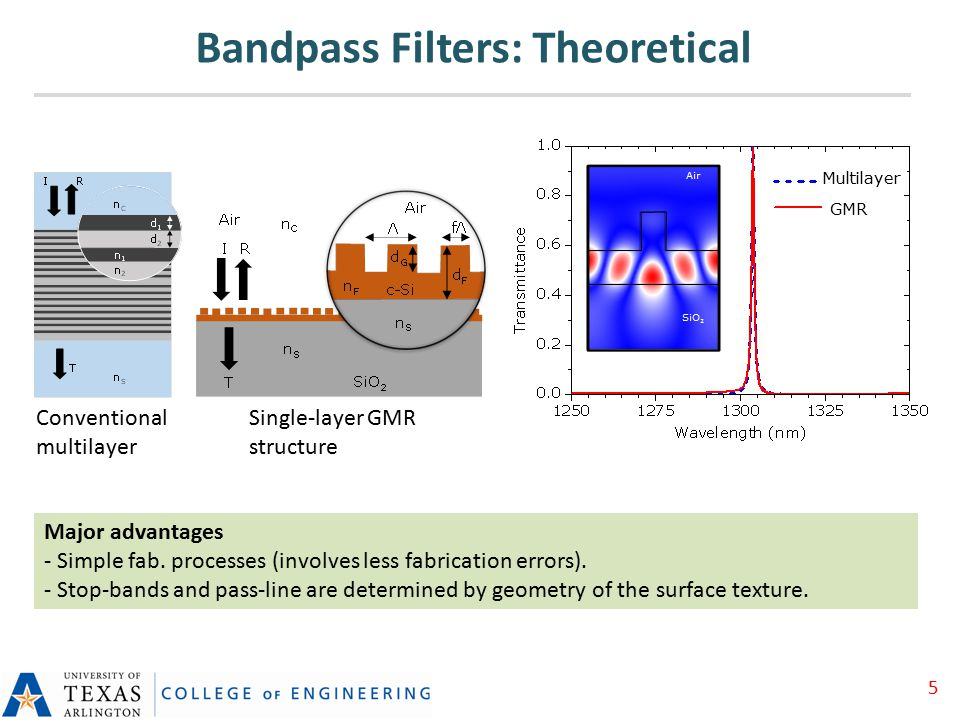 Bandpass Filters: Theoretical Multilayer GMR Conventional multilayer Single-layer GMR structure Major advantages - Simple fab.
