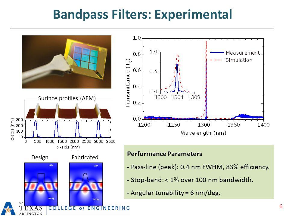 Surface profiles (AFM) DesignFabricated Performance Parameters - Pass-line (peak): 0.4 nm FWHM, 83% efficiency.