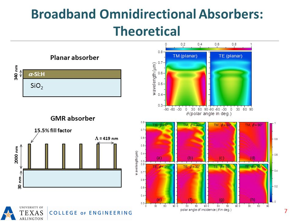 Broadband Omnidirectional Absorbers: Theoretical 340 nm  -Si:H SiO 2 30 nm 2000 nm 15.5% fill factor  = 419 nm Planar absorber GMR absorber 7