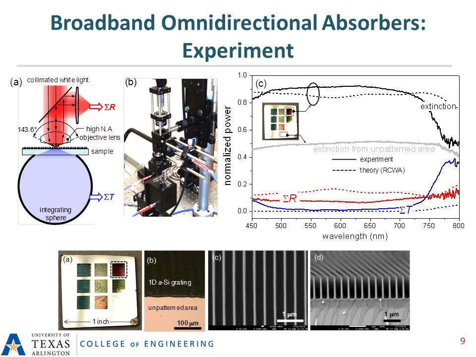 Broadband Omnidirectional Absorbers: Experiment 9