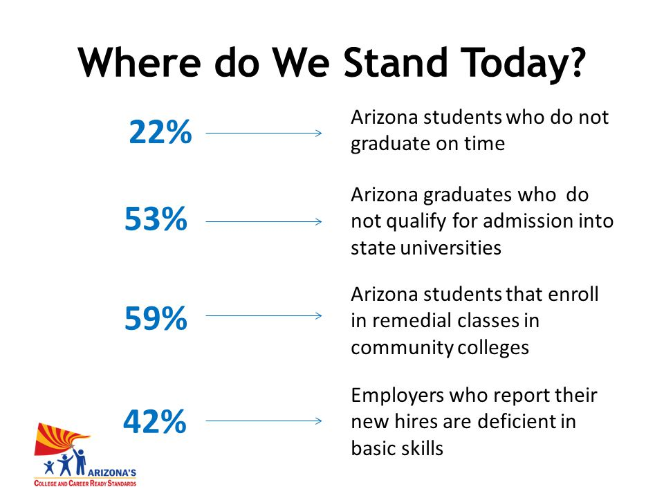 Employers who report their new hires are deficient in basic skills 42% Arizona students that enroll in remedial classes in community colleges 59% Arizona graduates who do not qualify for admission into state universities 53% Arizona students who do not graduate on time 22% Where do We Stand Today