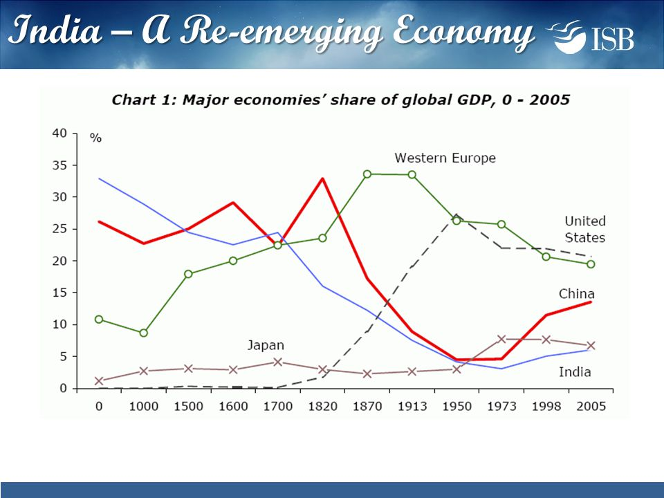 India – A Re-emerging Economy